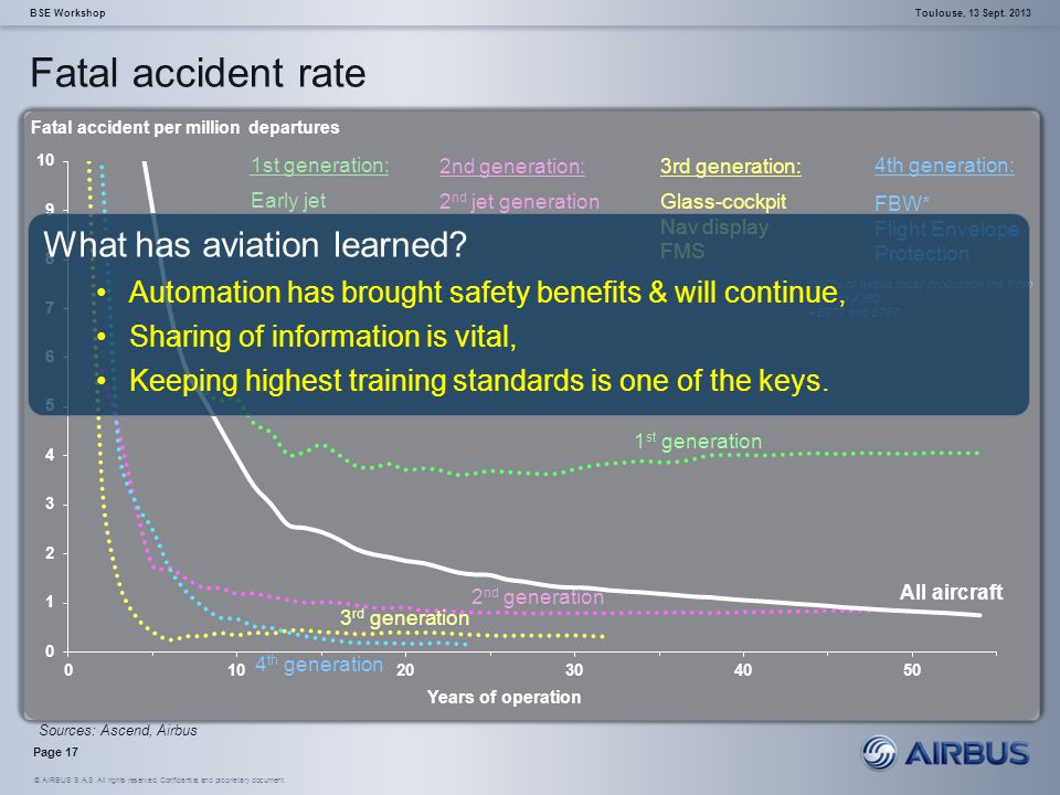 Fatal accident rate What has aviation learned