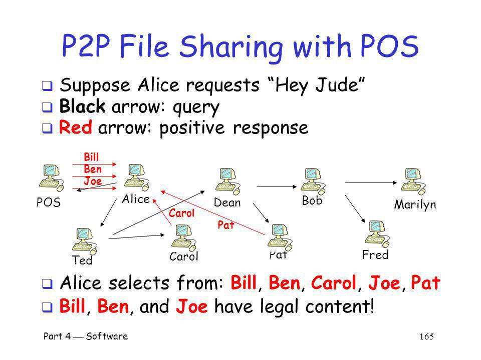 P2P File Sharing with POS