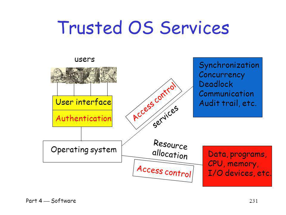 Trusted OS Services users Synchronization Concurrency Deadlock