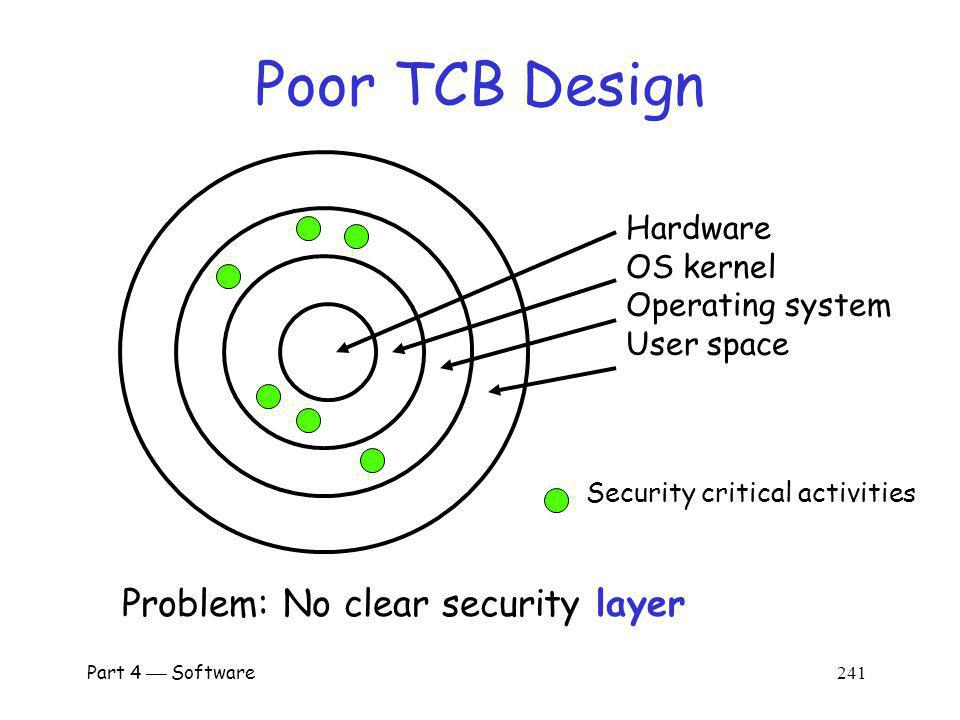 Poor TCB Design Problem: No clear security layer Hardware OS kernel