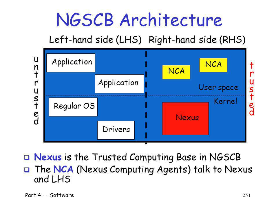 NGSCB Architecture Left-hand side (LHS) Right-hand side (RHS) u n t r