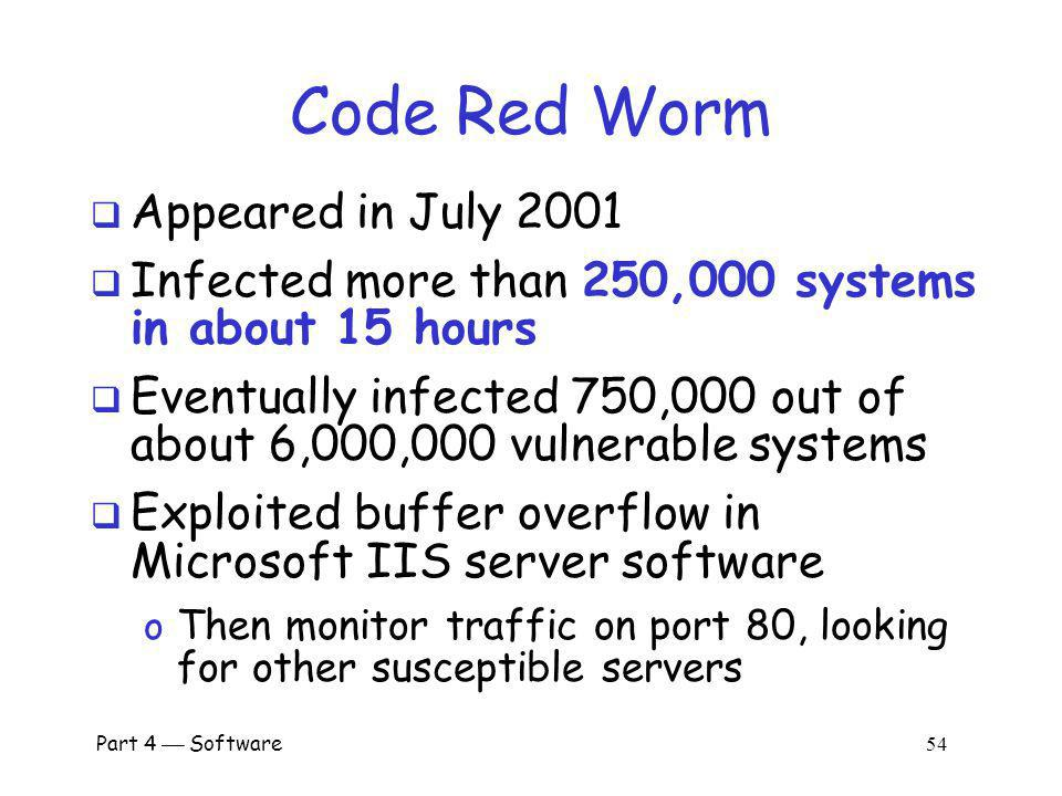 Code Red Worm Appeared in July 2001