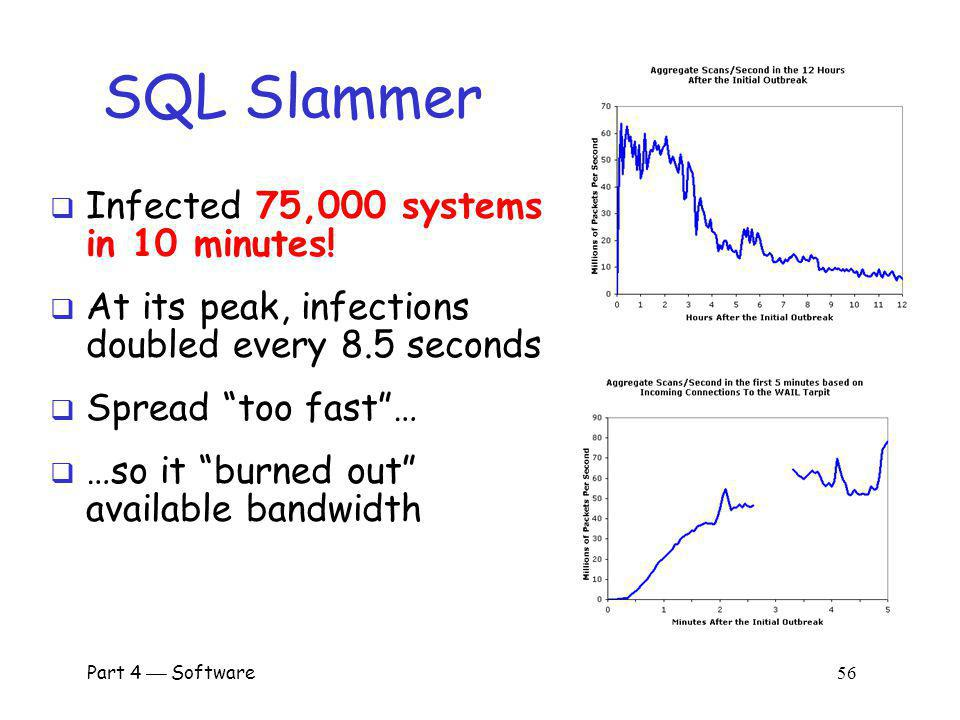 SQL Slammer Infected 75,000 systems in 10 minutes!