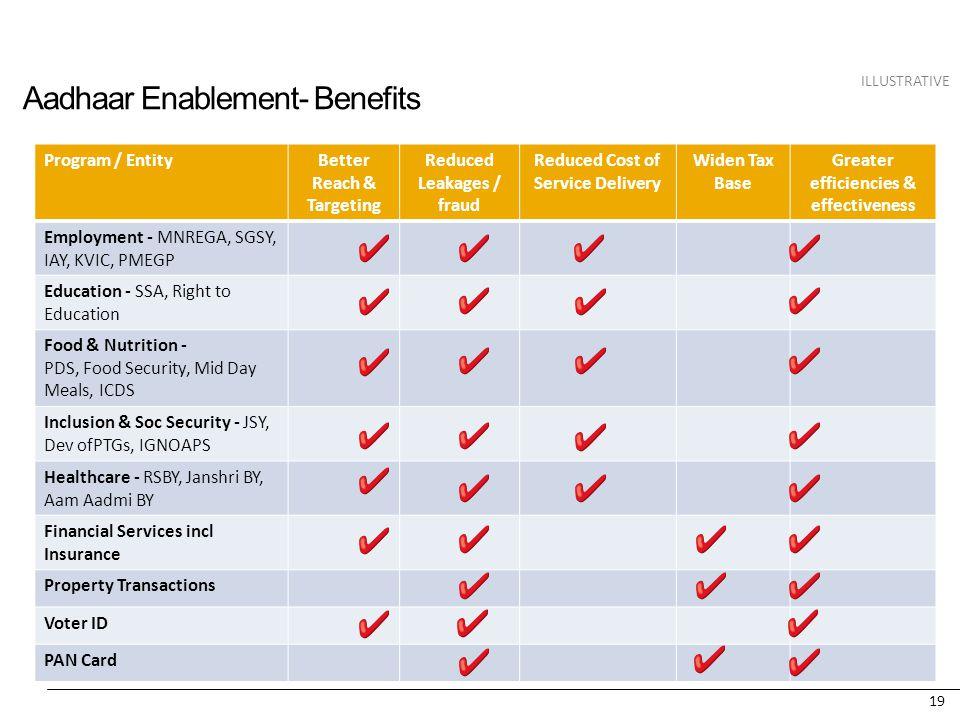 Aadhaar Enablement- Benefits