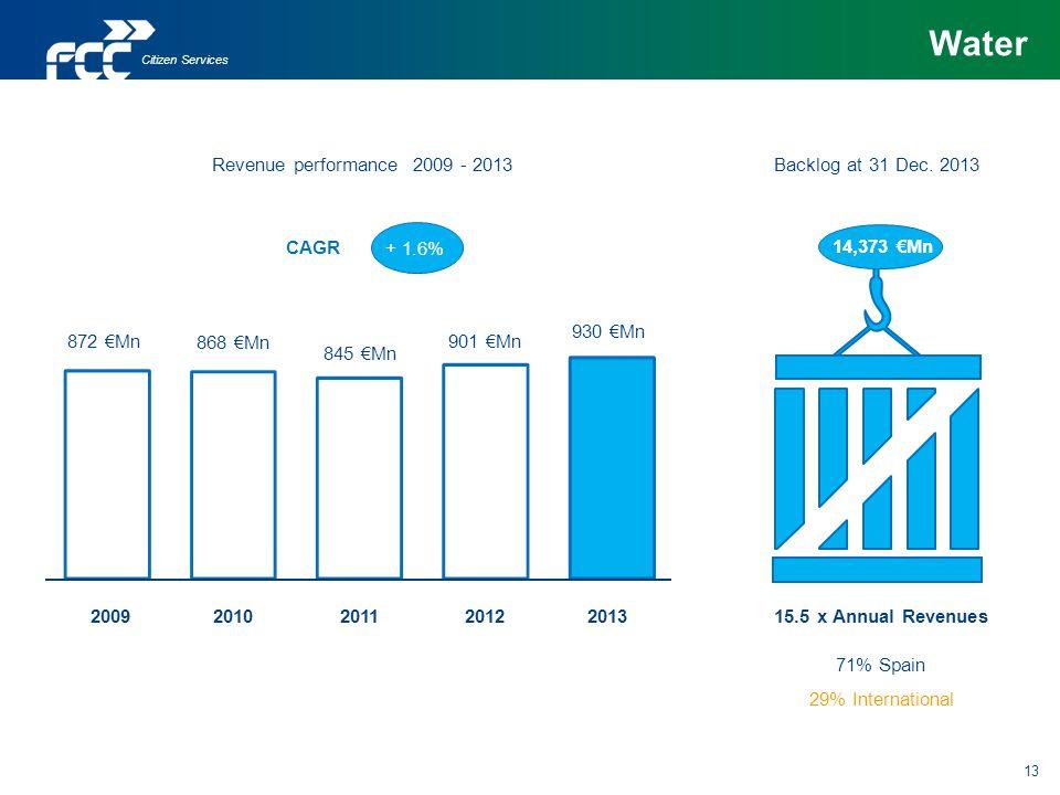 Water Revenue performance 2009 - 2013 Backlog at 31 Dec. 2013 CAGR
