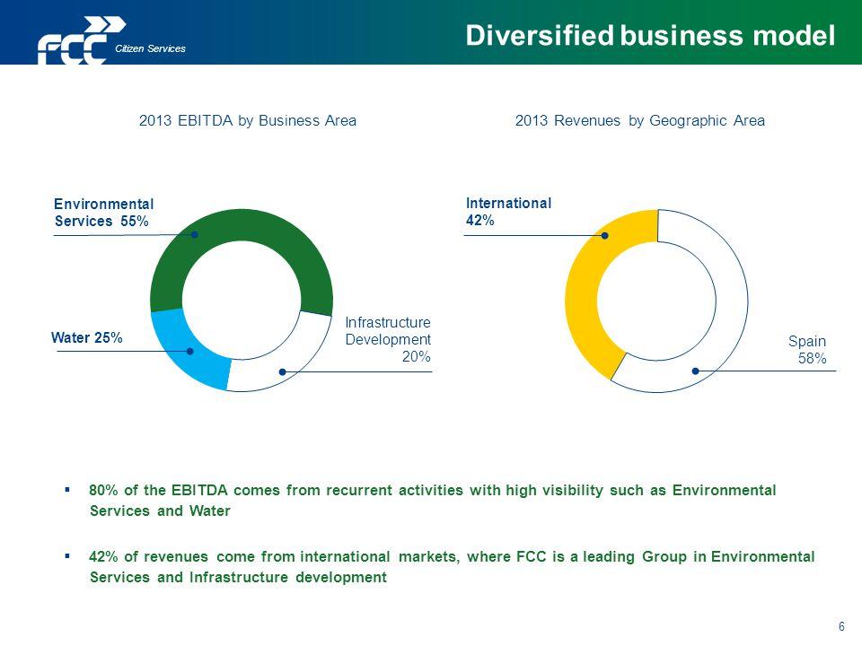 Diversified business model