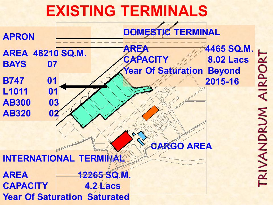 EXISTING TERMINALS DOMESTIC TERMINAL APRON