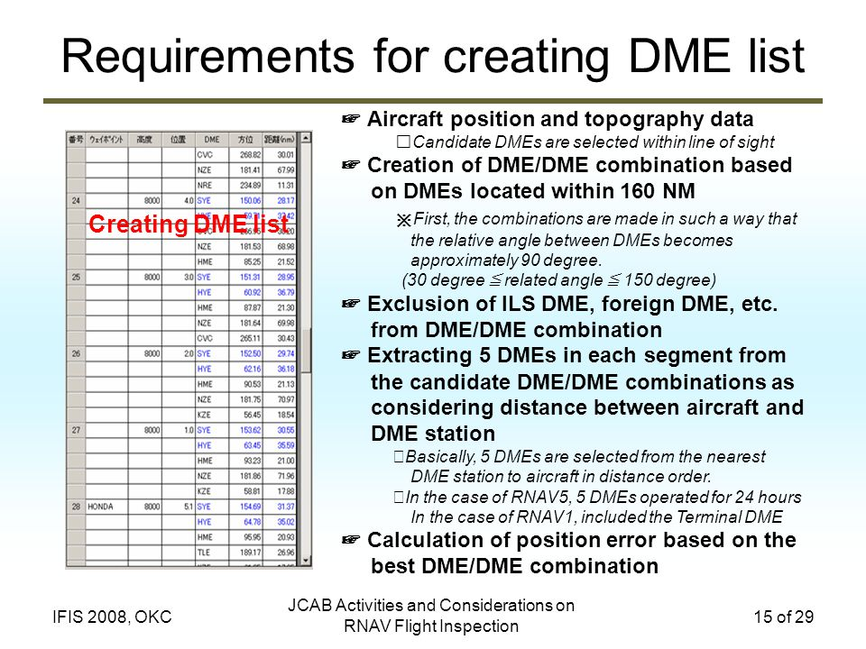 Requirements for creating DME list