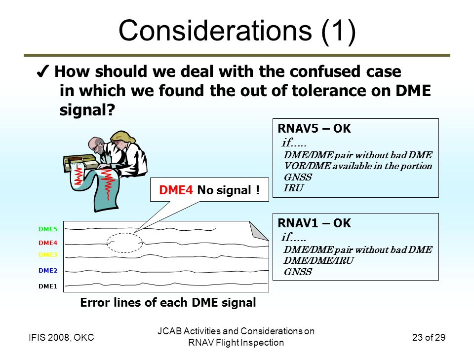 Error lines of each DME signal