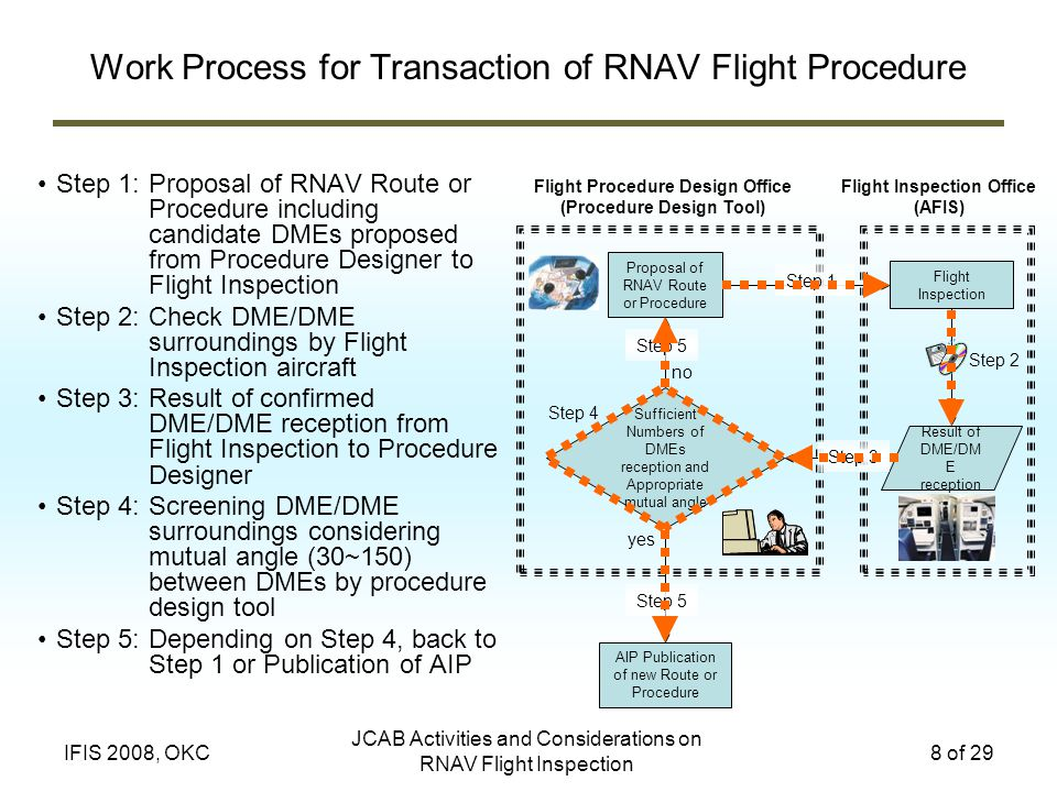 Work Process for Transaction of RNAV Flight Procedure