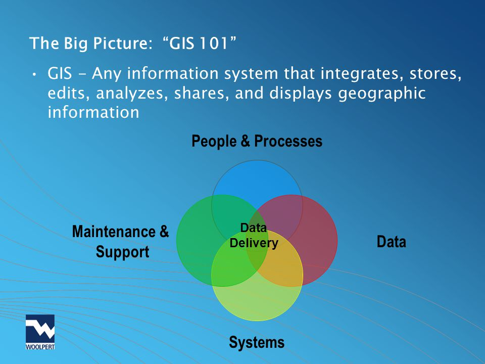 The Big Picture: GIS 101 GIS - Any information system that integrates, stores, edits, analyzes, shares, and displays geographic information.
