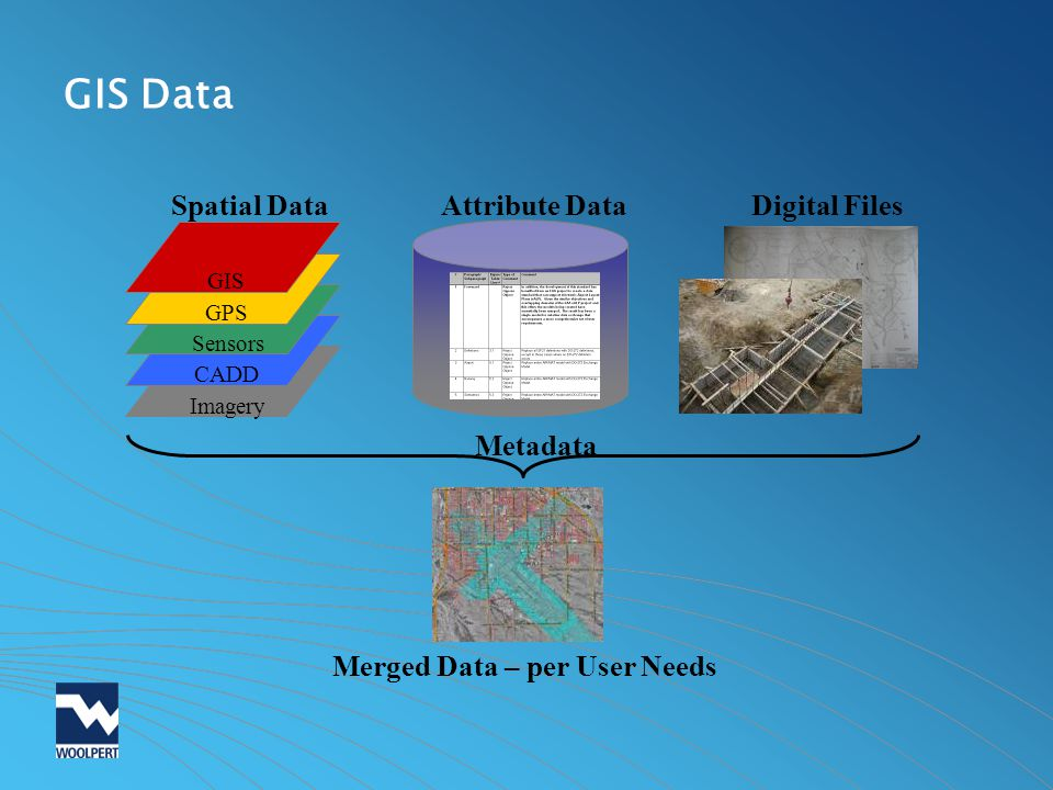 GIS Data Spatial Data Attribute Data Metadata Digital Files