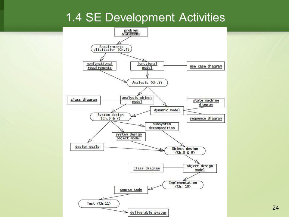 1.4 SE Development Activities
