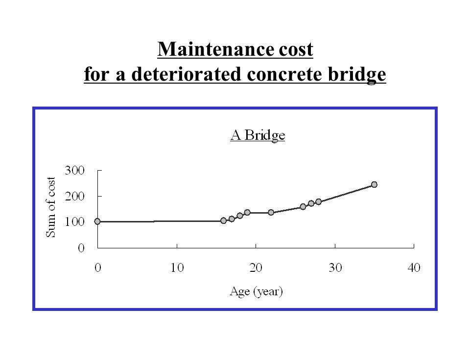Maintenance cost for a deteriorated concrete bridge