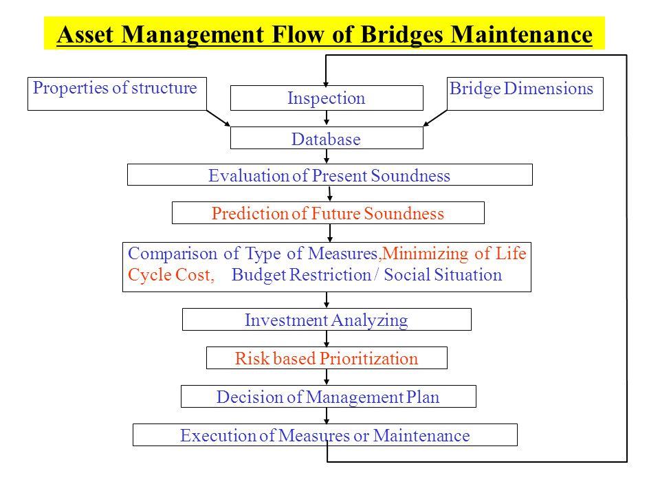 Asset Management Flow of Bridges Maintenance