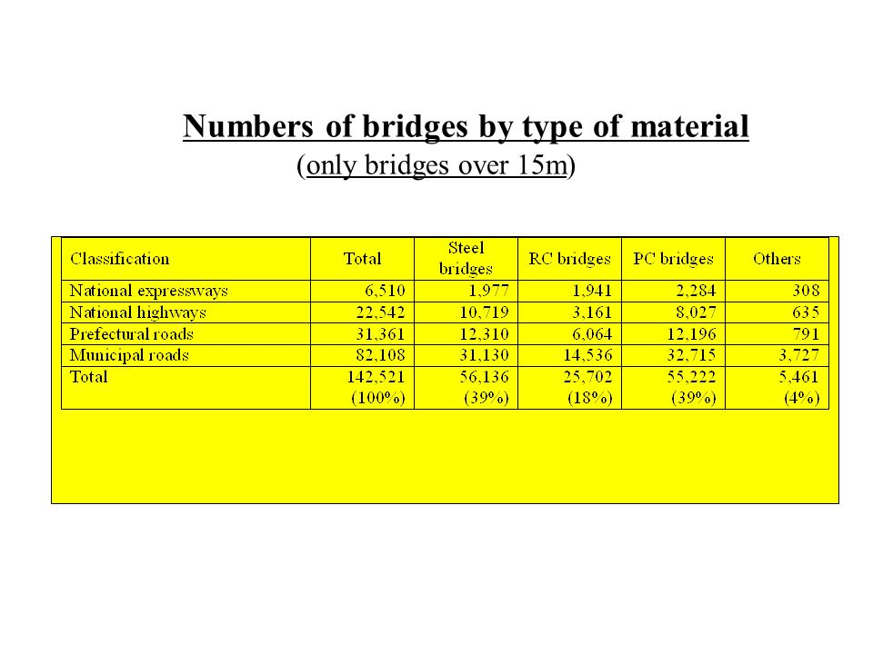 Numbers of bridges by type of material (only bridges over 15m)