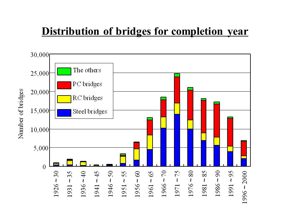 Distribution of bridges for completion year