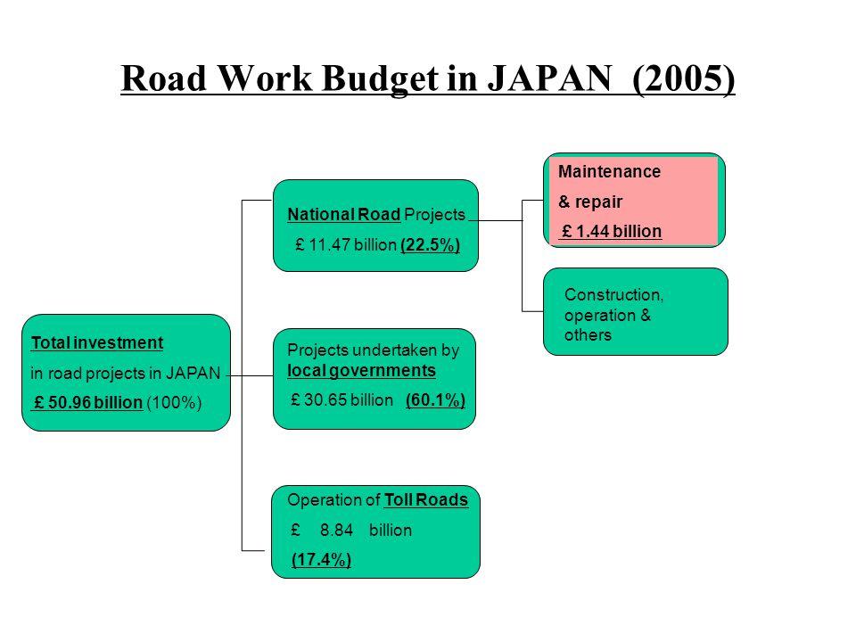 Road Work Budget in JAPAN (2005)
