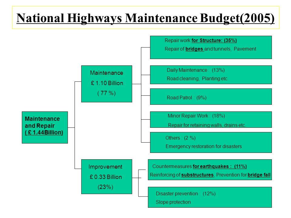 National Highways Maintenance Budget(2005)