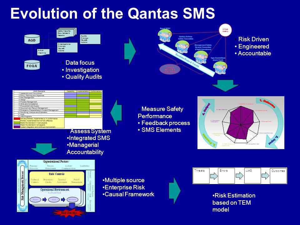 Evolution of the Qantas SMS
