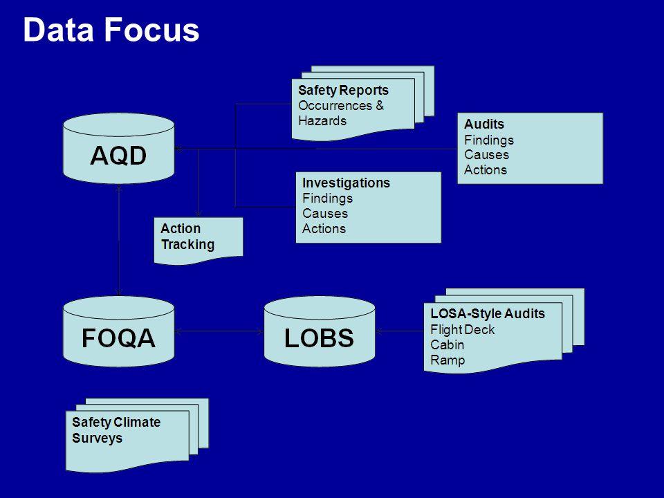 Data Focus