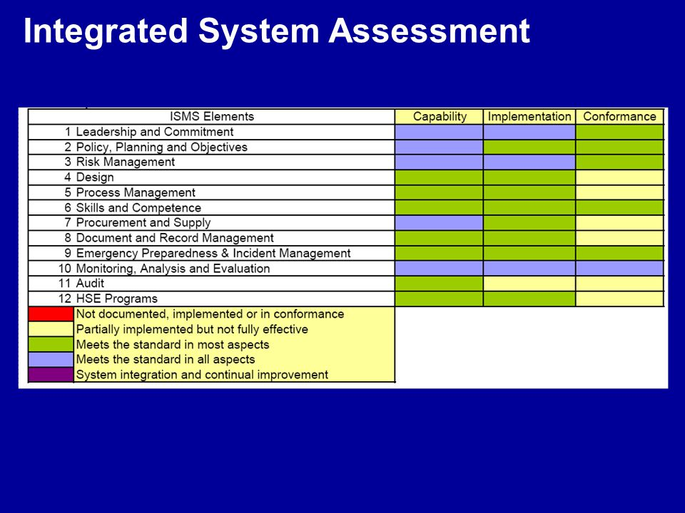 Integrated System Assessment