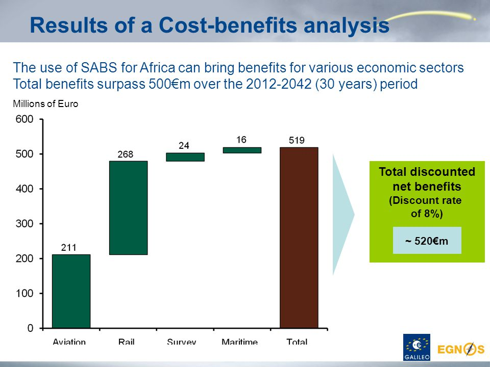 Results of a Cost-benefits analysis