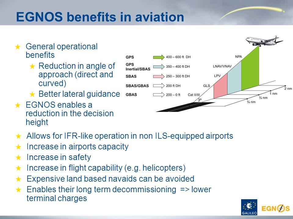 EGNOS benefits in aviation