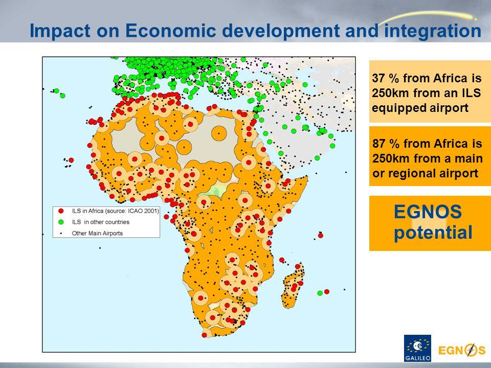 Impact on Economic development and integration