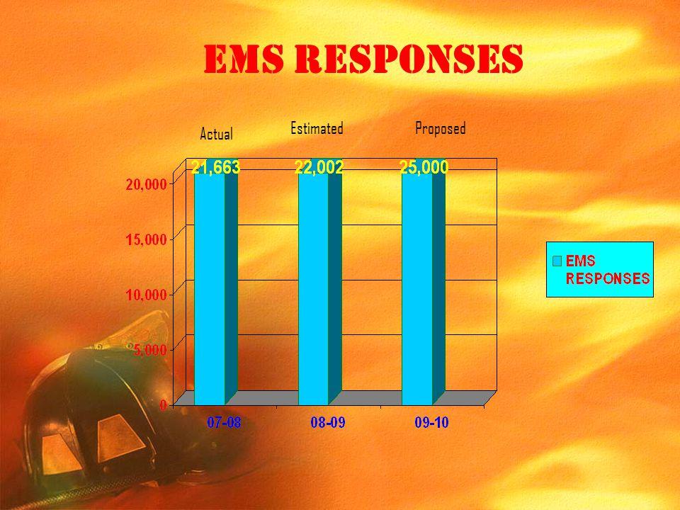 EMS RESPONSES Estimated Proposed Actual