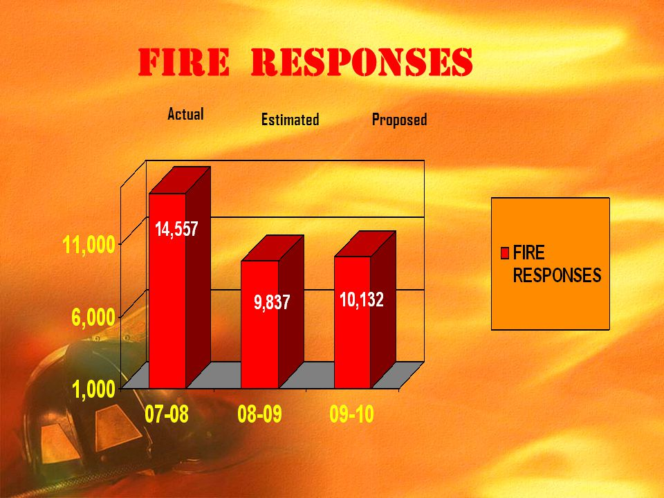 FIRE RESPONSES Actual Estimated Proposed
