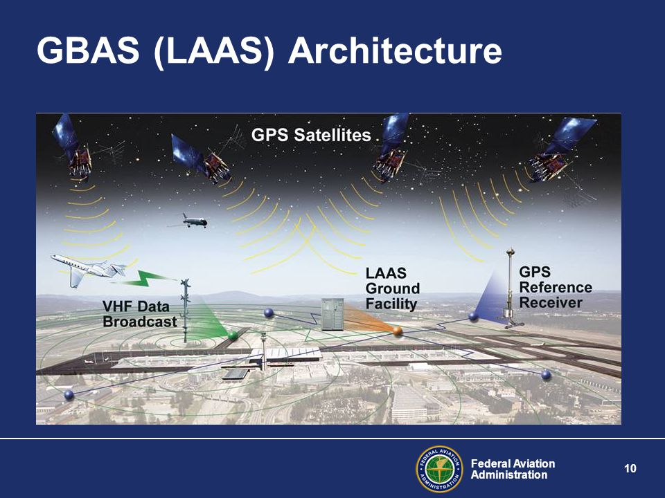 GBAS (LAAS) Architecture