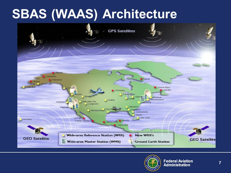 SBAS (WAAS) Architecture