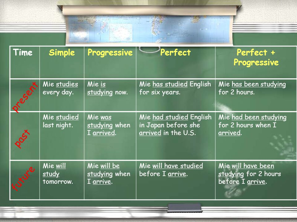 present past future Time Simple Progressive Perfect