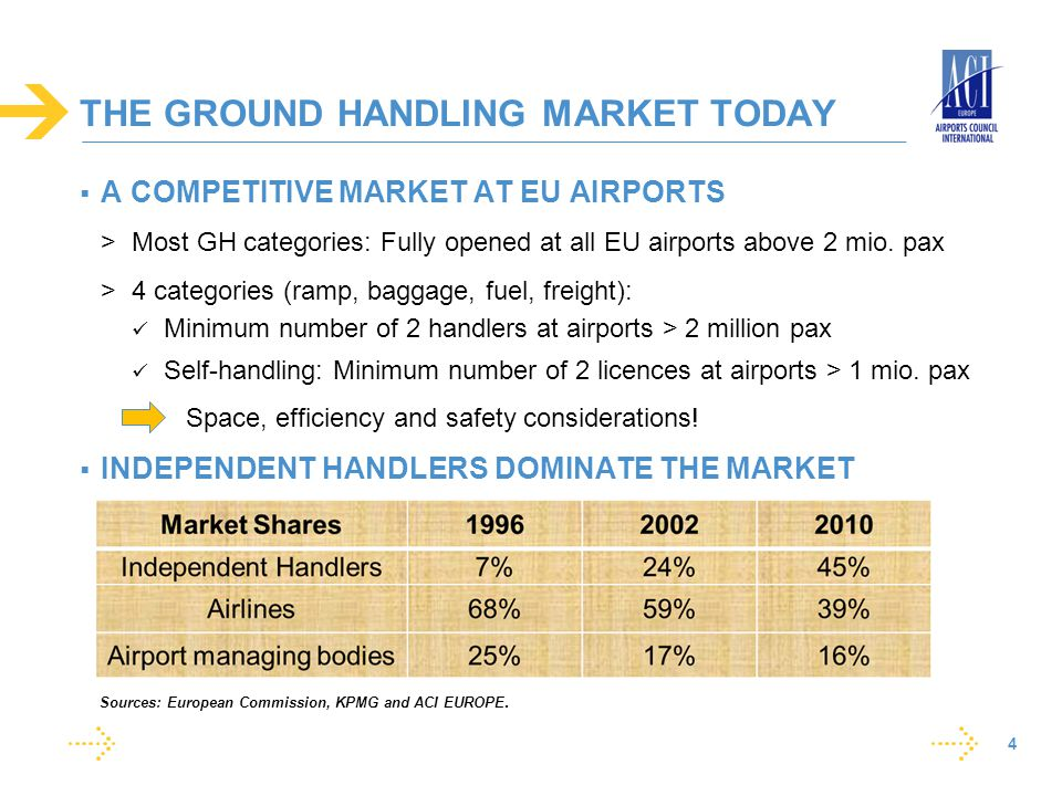 THE GROUND HANDLING MARKET TODAY