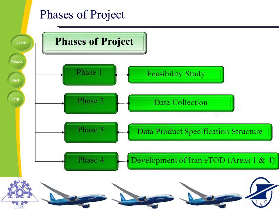 Phases of Project Phases of Project Phase 1 Feasibility Study Phase 2