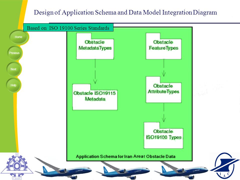 Design of Application Schema and Data Model Integration Diagram