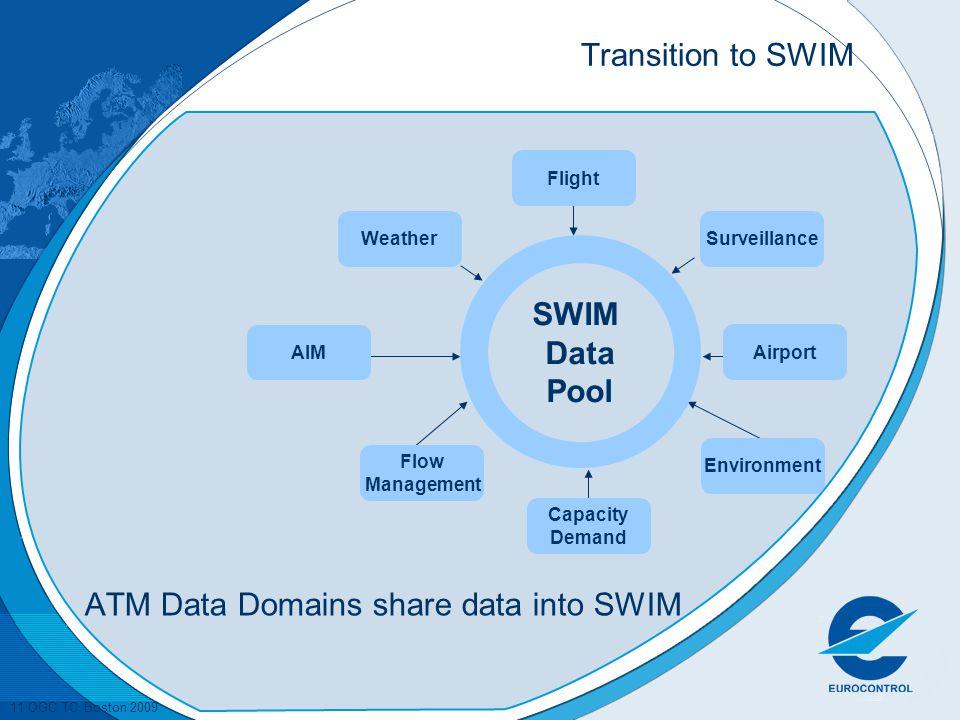 ATM Data Domains share data into SWIM