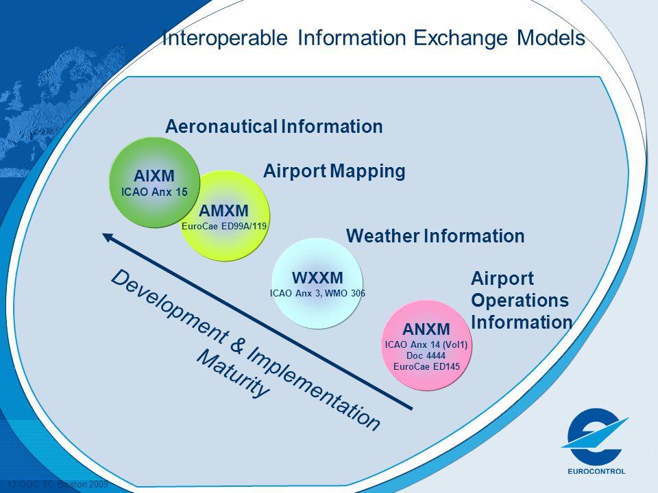 Interoperable Information Exchange Models