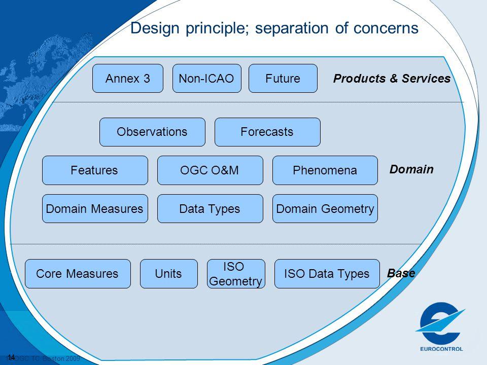 Design principle; separation of concerns