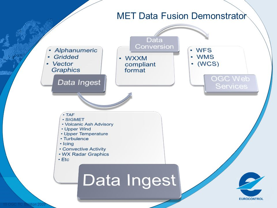 MET Data Fusion Demonstrator