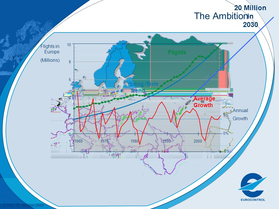The Ambition 20 Million in 2030 Flights Long-Term Trend Average Growth