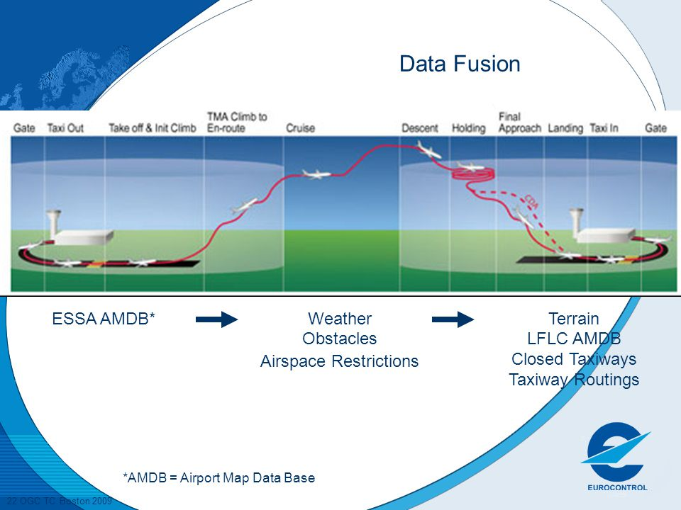 Data Fusion ESSA AMDB* Weather Obstacles Airspace Restrictions Terrain