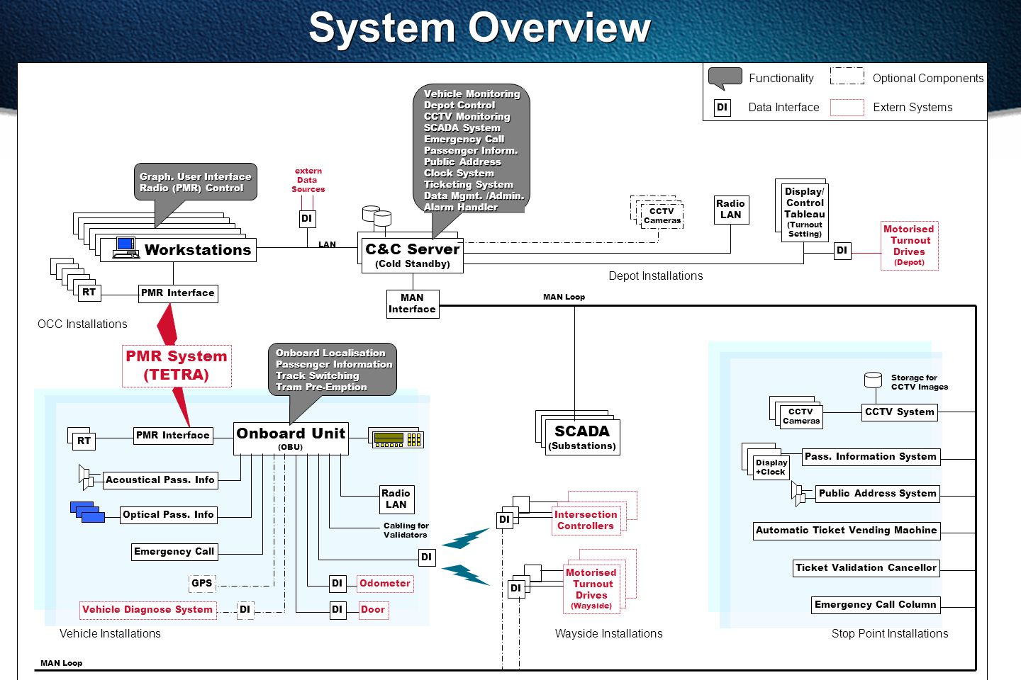 System Overview PMR System (TETRA) Workstations Onboard Unit