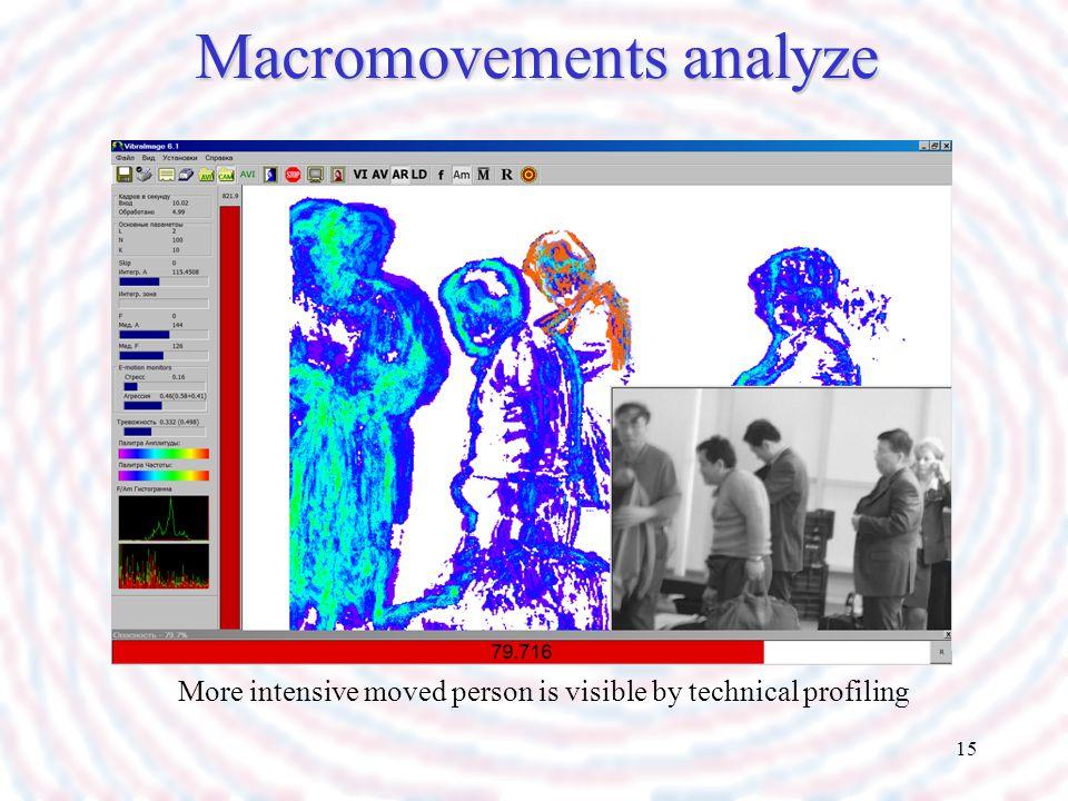 Macromovements analyze