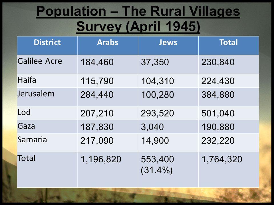 Population – The Rural Villages Survey (April 1945)