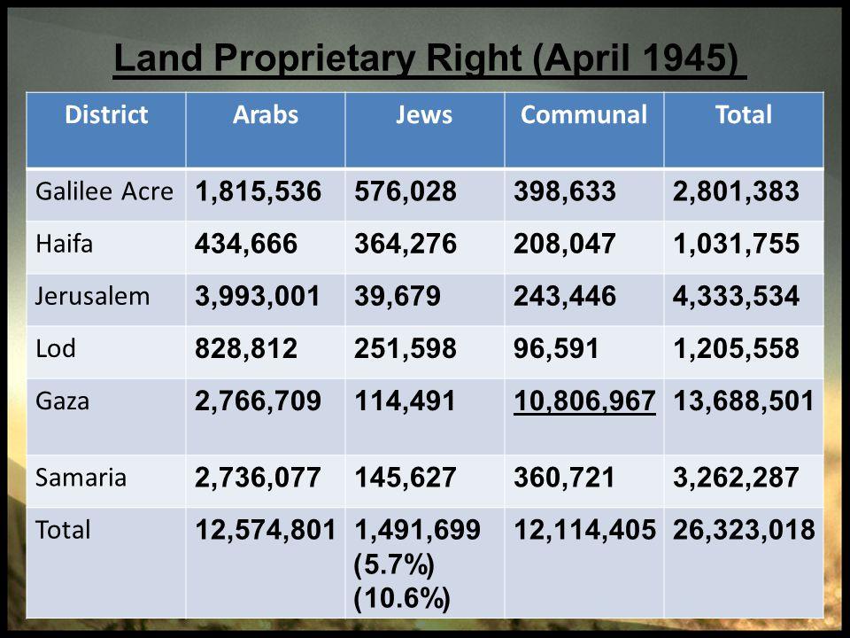 Land Proprietary Right (April 1945)
