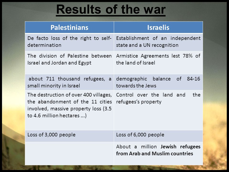Results of the war Israelis Palestinians