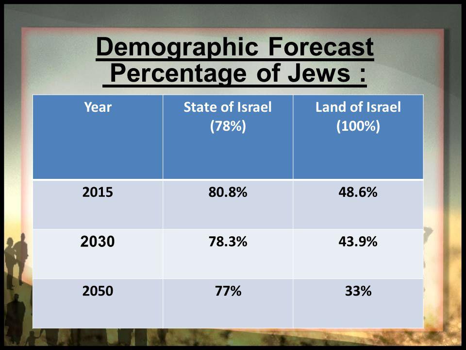 Demographic Forecast Percentage of Jews :