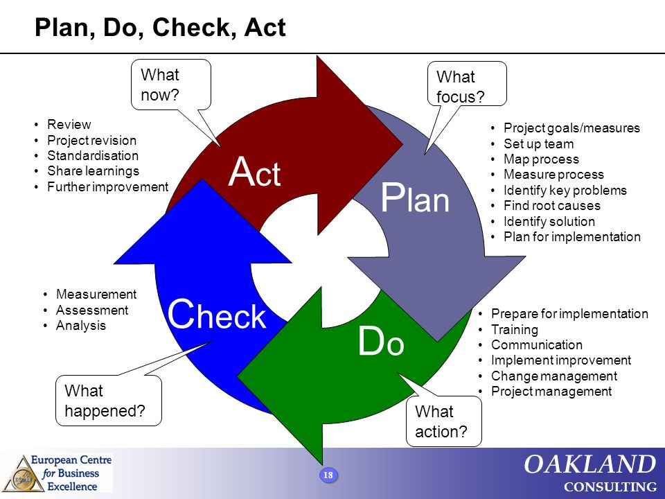 Act Plan Check Do Plan, Do, Check, Act What now What focus